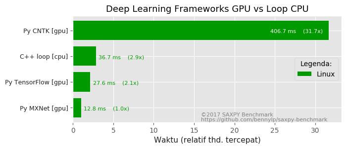 frameworks-gpu-vs-c++-cpu.png