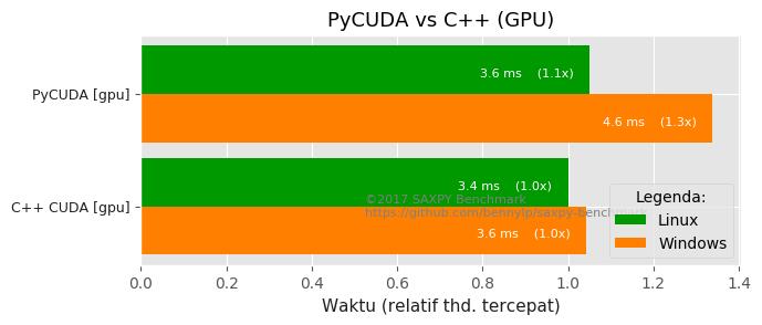pycuda-vs-c++.png