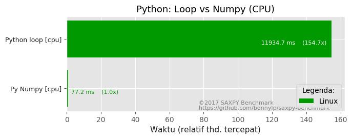 python-loop-vs-numpy-linux-cpu.png
