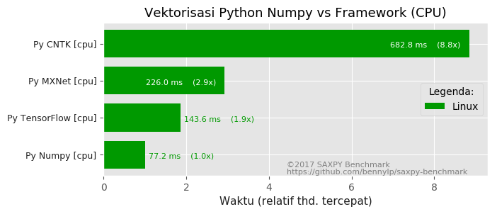 vectorized-numpy-vs-frameworks-cpu.png