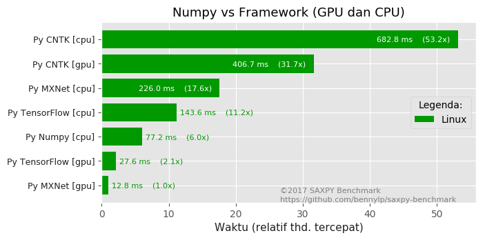 vectorized-numpy-vs-frameworks-gpu.png