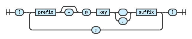 pandoc syntax