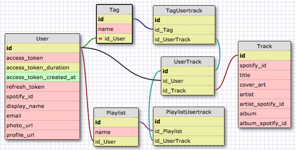 GitHub - berkjon/98problems: Organize music by tags, and