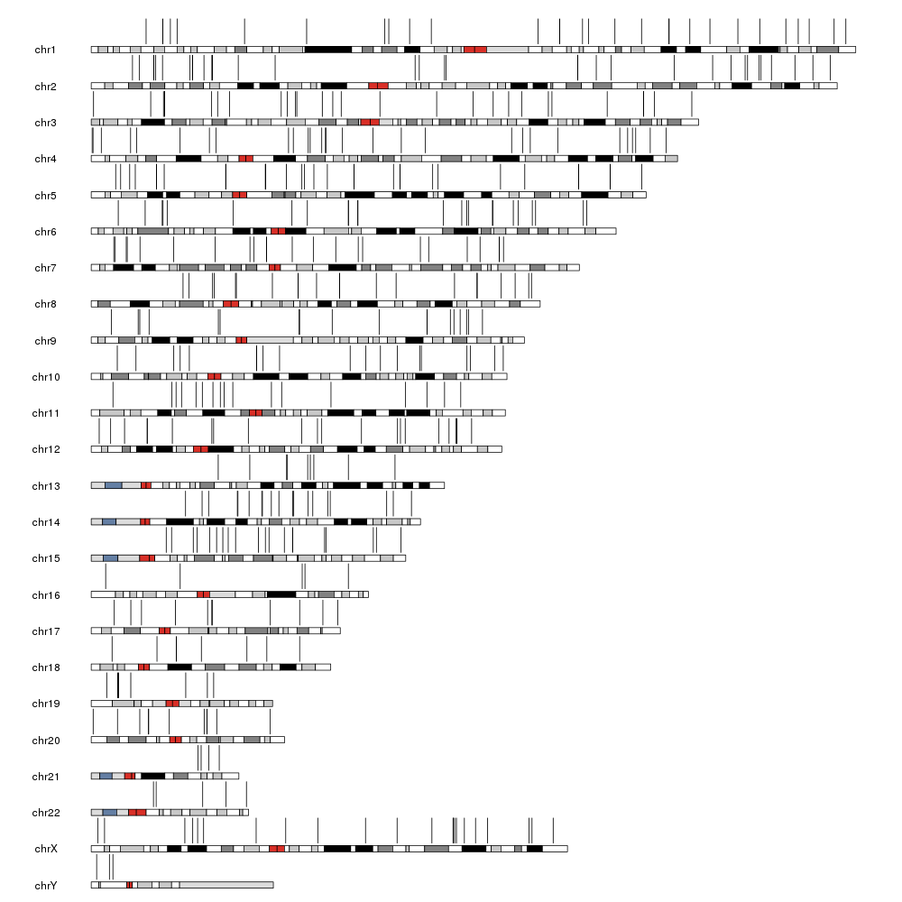 genome plot with 400 gene positioned on it