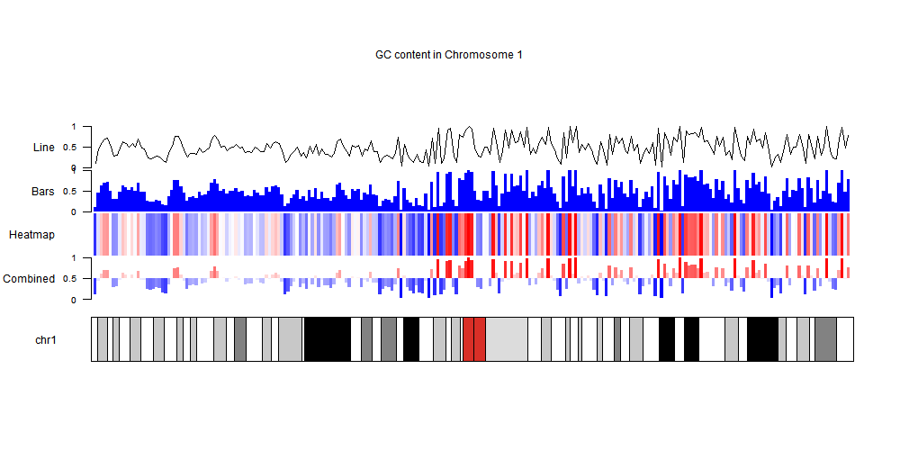 example kayoploteR plot with different options to plot GC content
