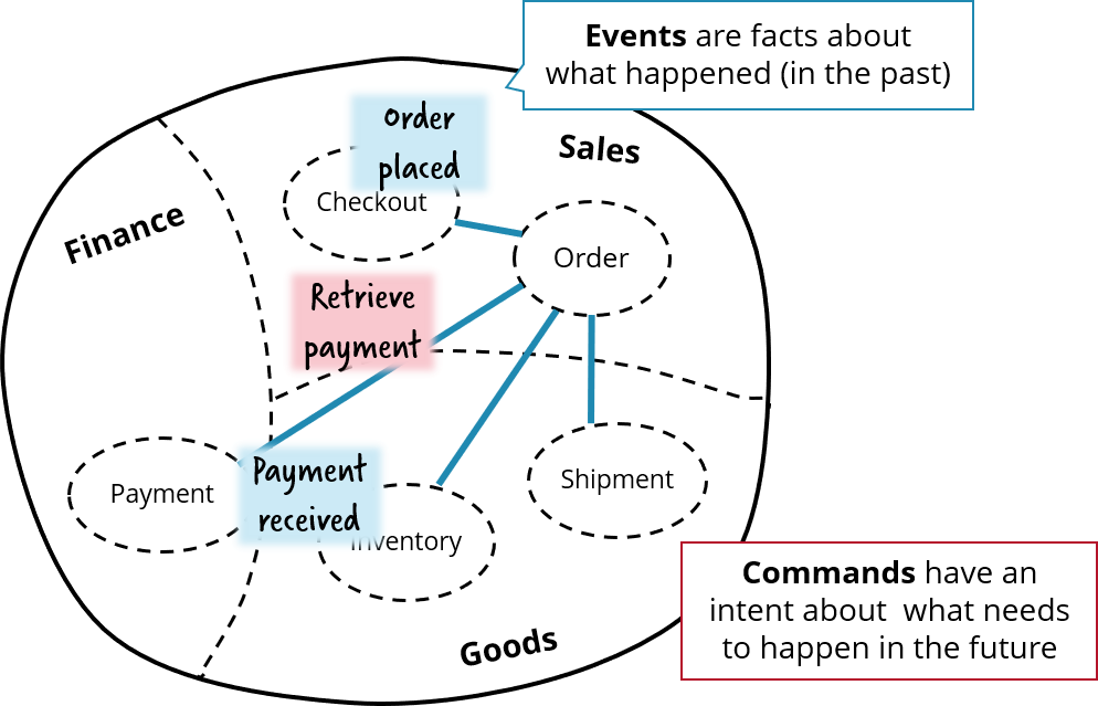 Events and Commands