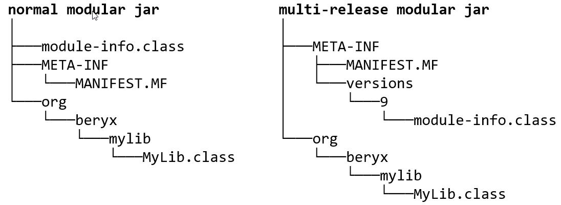 multi-release-jar