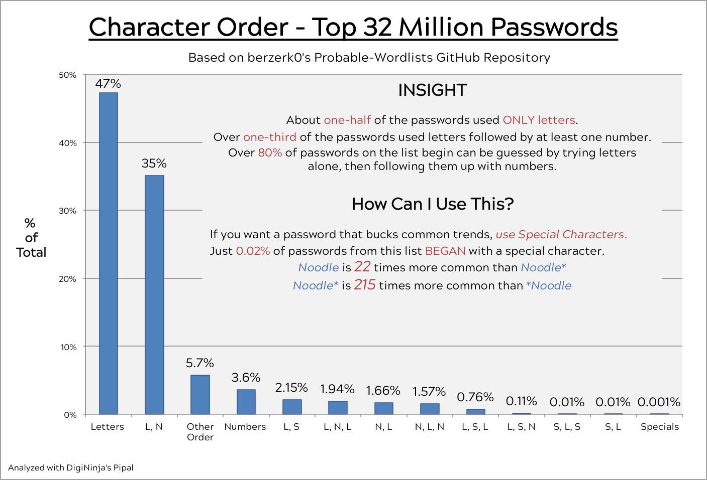 Actionable Password Advice Based on the Probable Wordlists