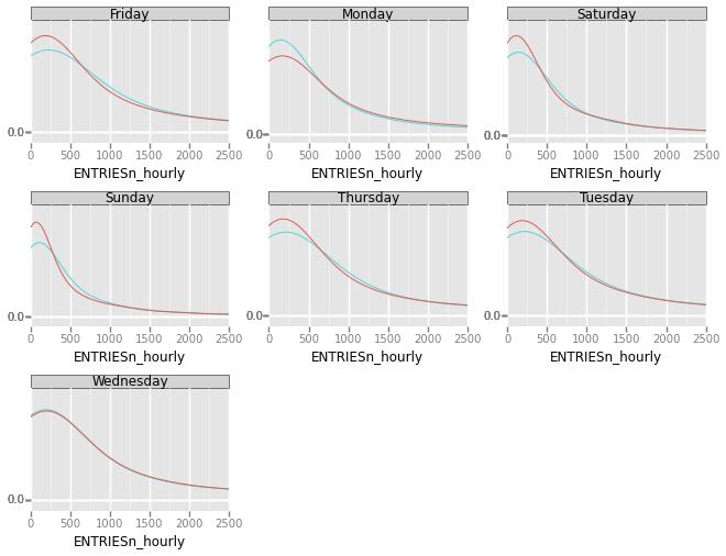 Analyzing the NYC Subway Dataset