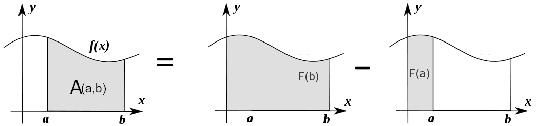 images/integral_as_change_in_antriderivative.png
