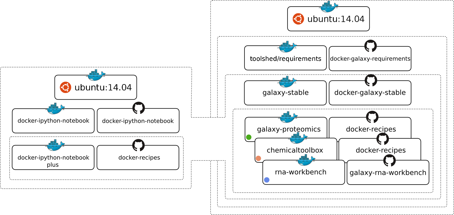 docker-galaxy-stable/README md at master · bgruening/docker-galaxy
