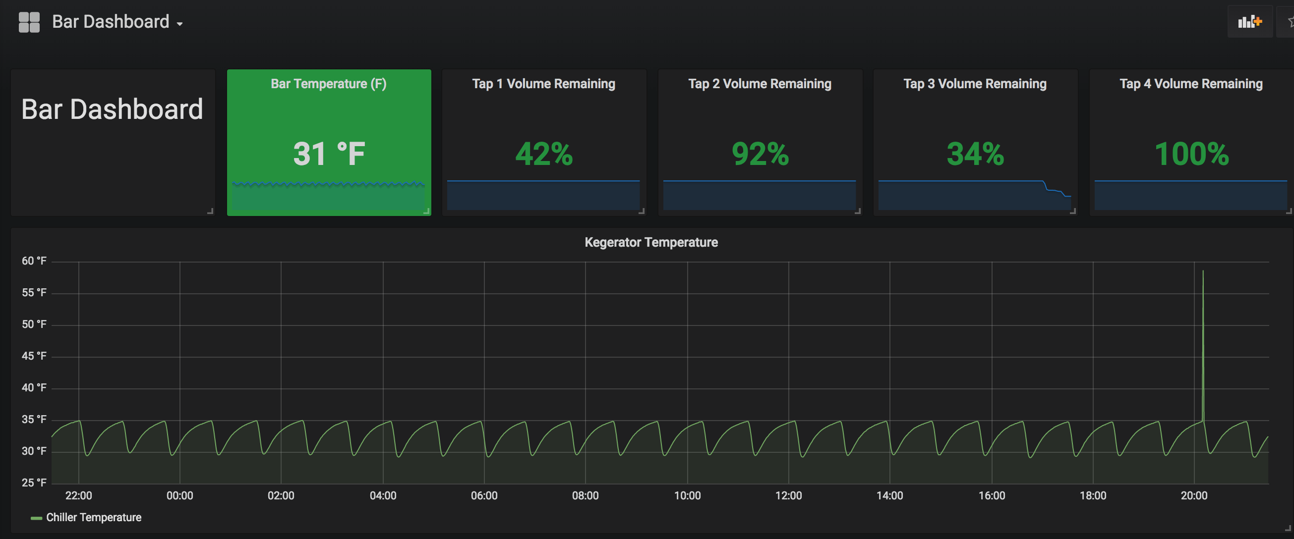 Grafana is awesome
