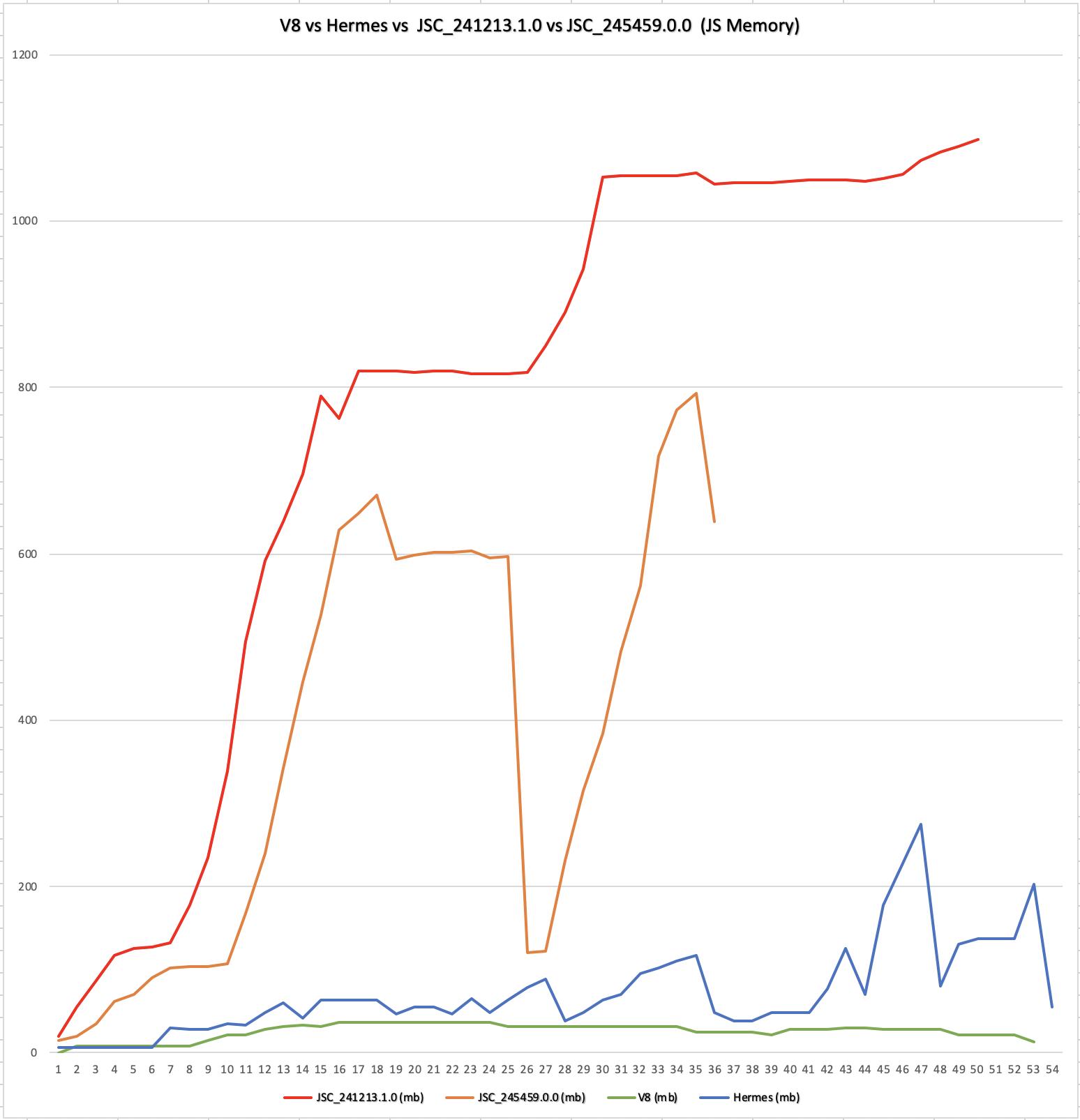React Native Memory profiling (JSC vs V8 vs Hermes) - DEV