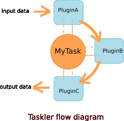 Taskler flow diagram