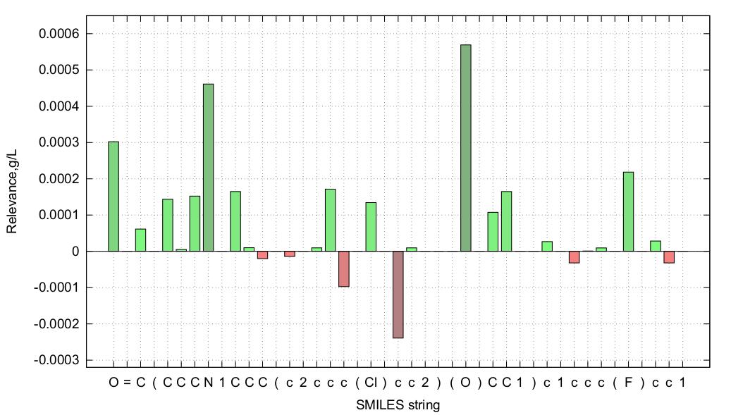 LRP graph