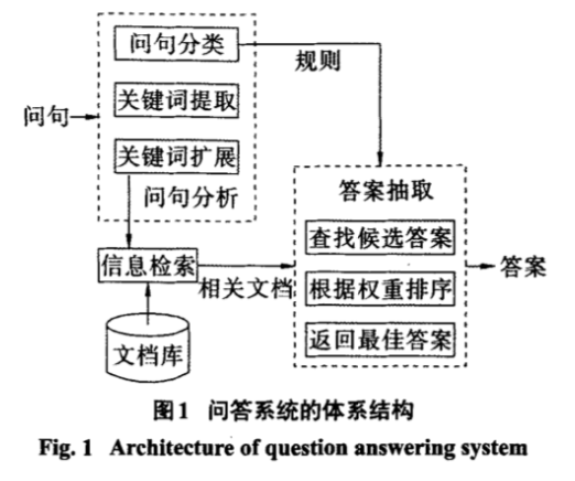 Architecture-of-question-answering-system