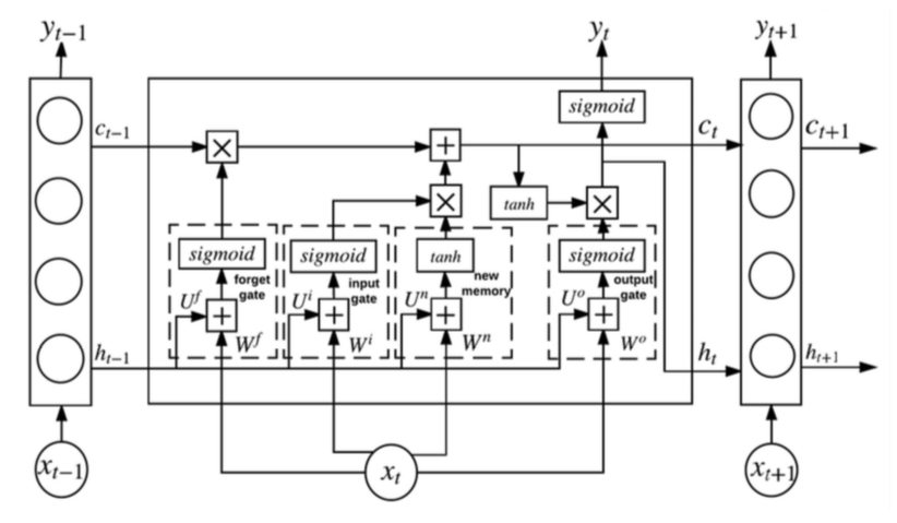 LSTM-network