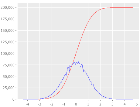 Histogram from normal distribution