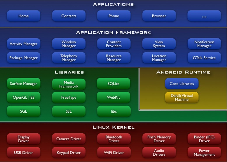 官方系统框架图