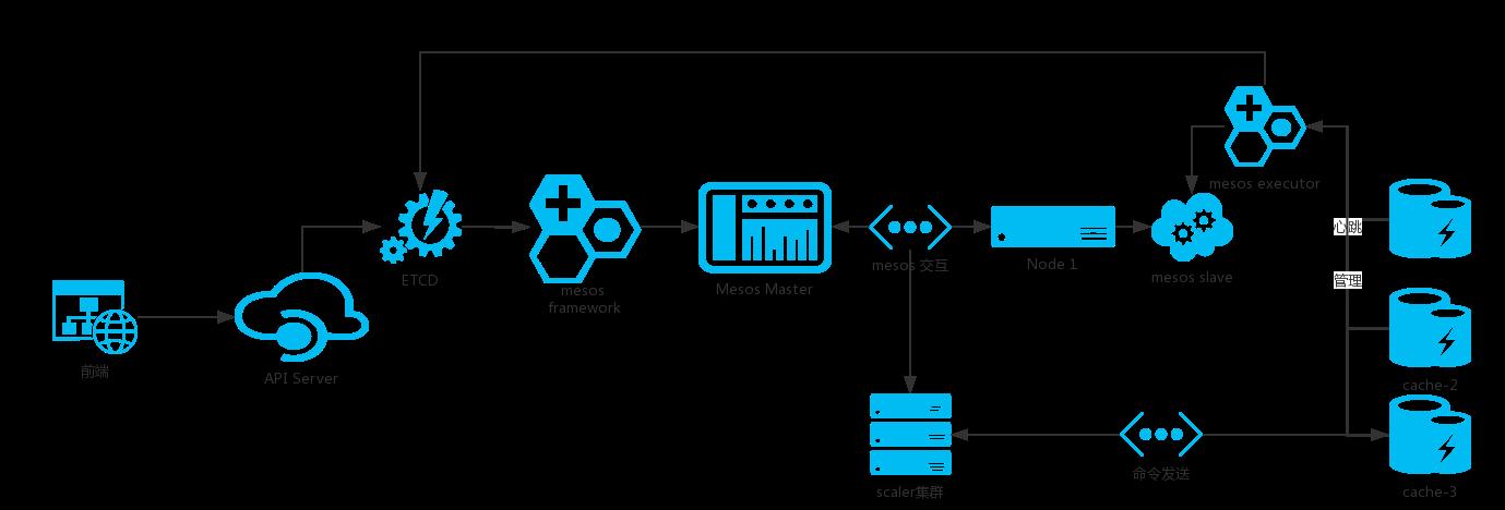 cache-platform Architecture