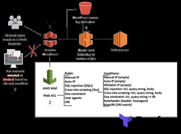 binbashar/waf-owasp/aws | Terraform Module Registry