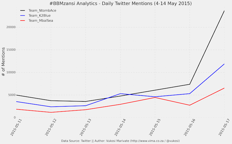 BBMzansi Analytics
