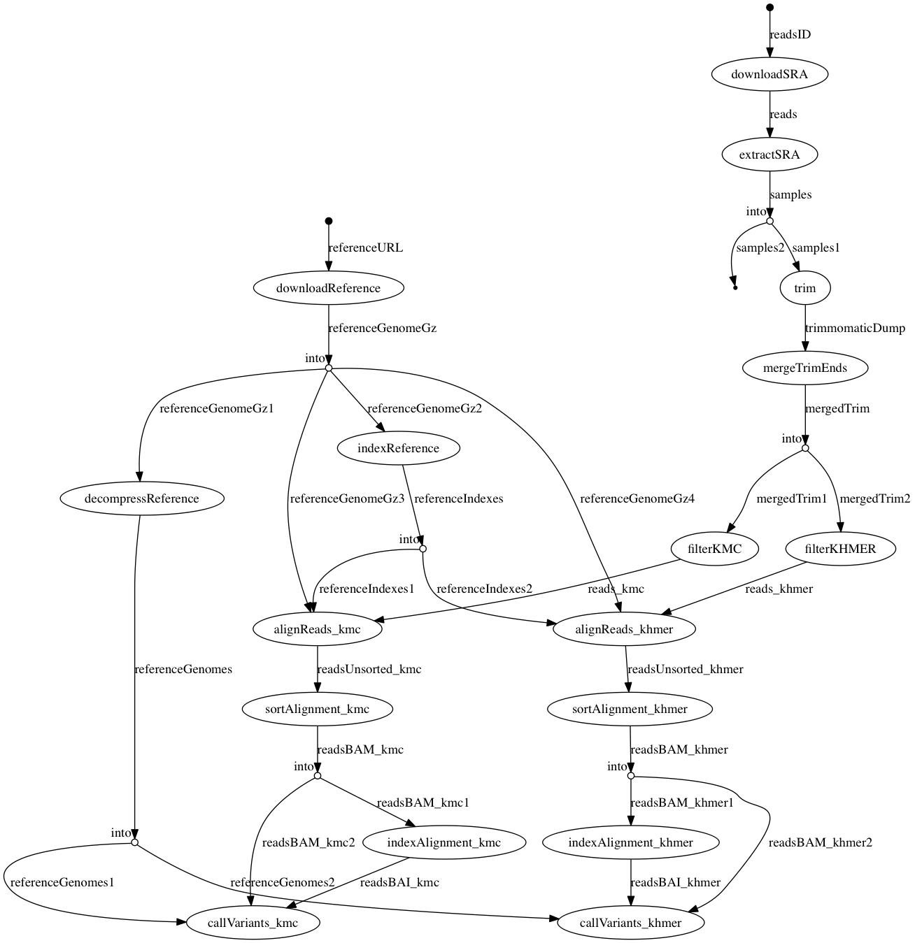 nextflow-workflow