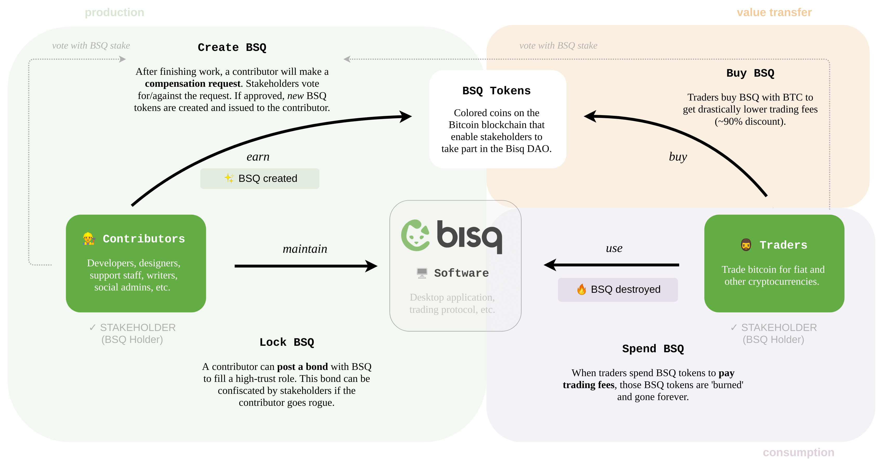 Overview of the Bisq DAO