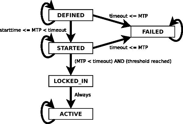 version bits state diagram