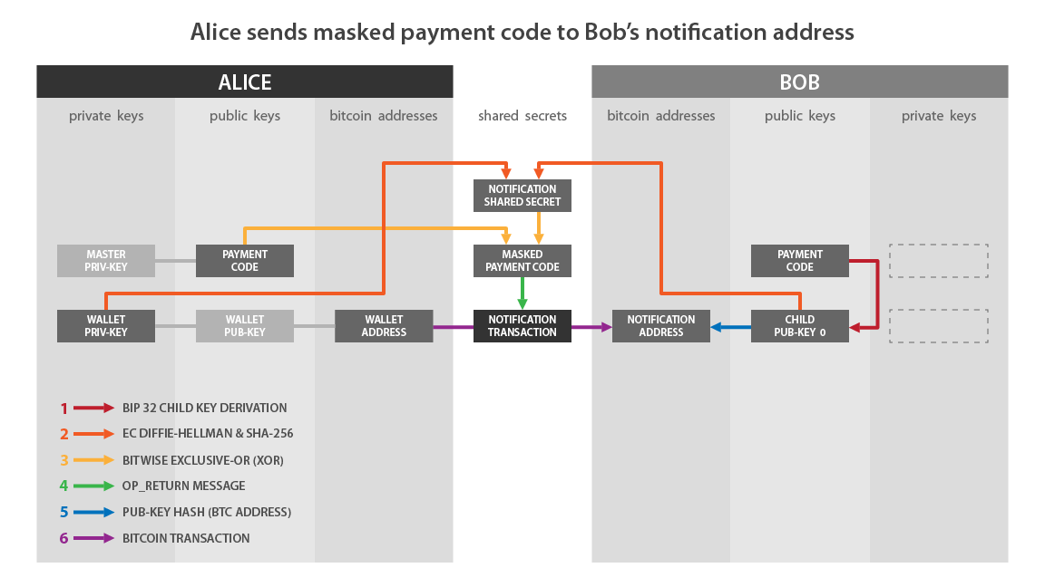 https://github.com/bitcoin/bips/raw/master/bip-0047/reusable_payment_codes-01.png