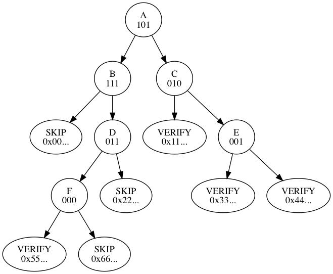 File:bip-0098/traversal-example.png
