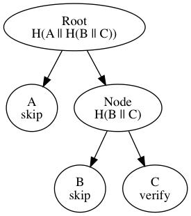 File:bip-0098/unbalanced-hash-tree.png