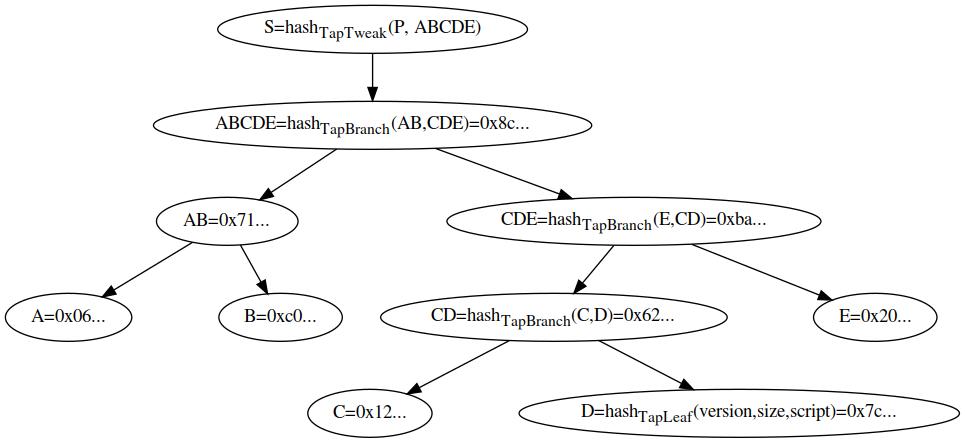 この図は内部鍵 <i>P</i> から tweak を得る際のハッシュ構造を示す、5 個のスクリプト葉から構成される Merkle 木です。<i>A</i>, <i>B</i>, <i>C</i> および <i>E</i> は <i>TapLeaf</i> ハッシュであり、同様に <i>D</i> および <i>AB</i> は <i>TapBranch</i> ハッシュです。<i>CDE</i> が計算される際には、<i>CD</i> よりも <i>E</i> の方が小さいため、<i>E</i> がはじめにハッシュされることに注意してください。