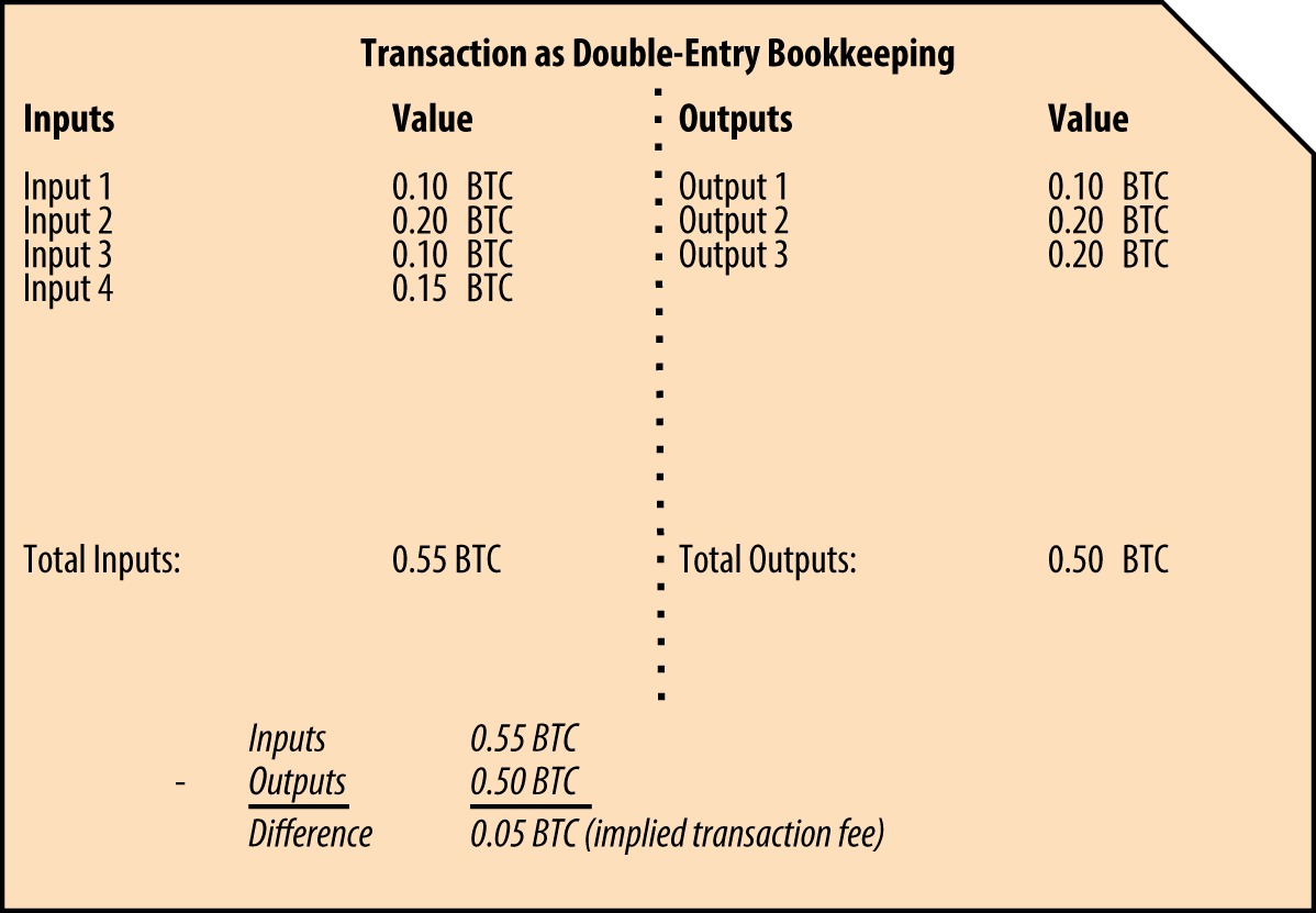 Transaction as double-entry bookkeeping