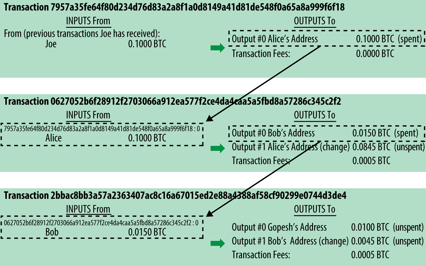 A chain of transactions, where the output of one transaction is the input of the next transaction