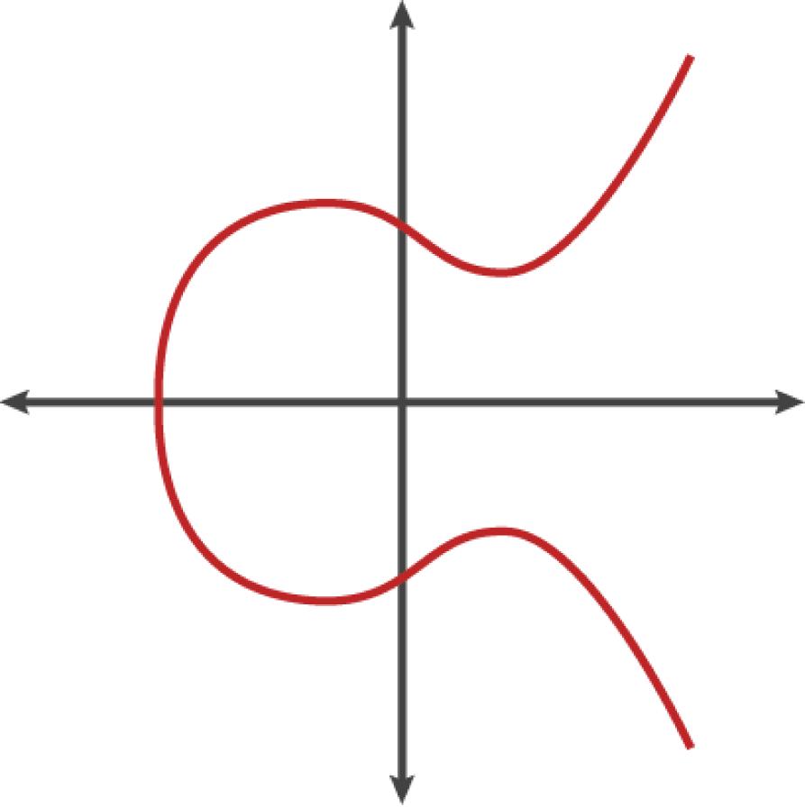 图4-2椭圆曲线的示例