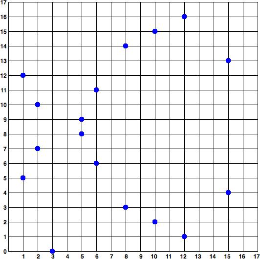 图4-3:椭圆曲线密码学F(p)上的椭圆曲线,其中p = 17