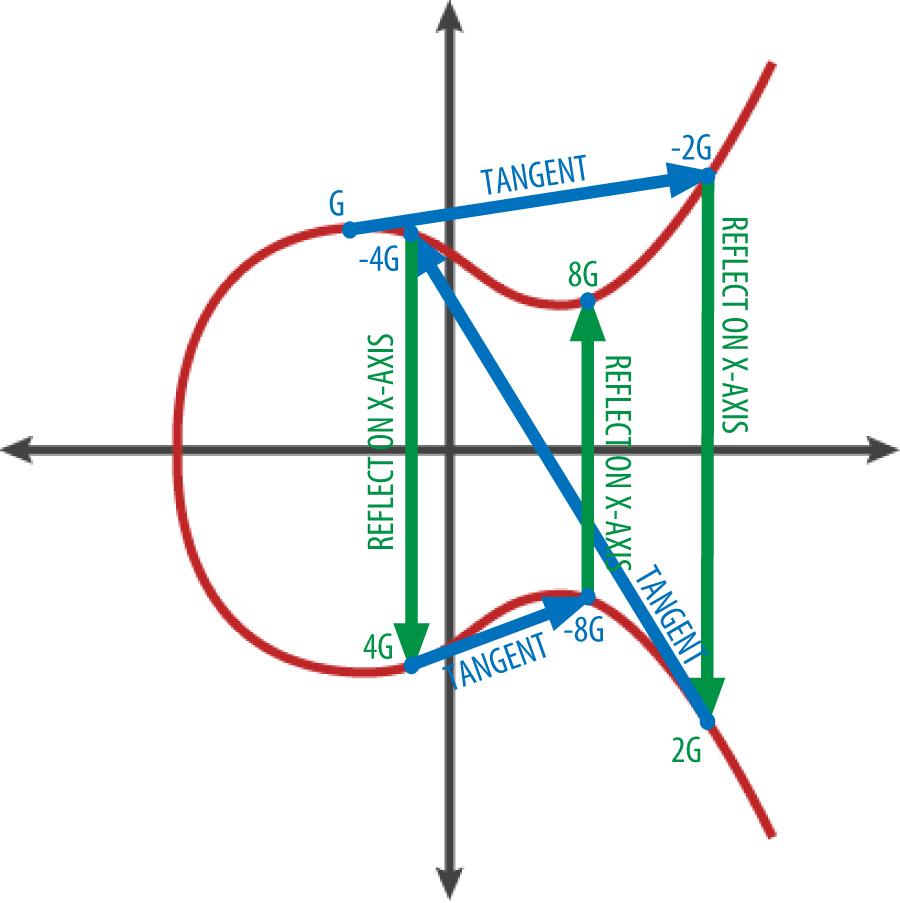 图4-4曲线上 G、2G、4G 的几何操作