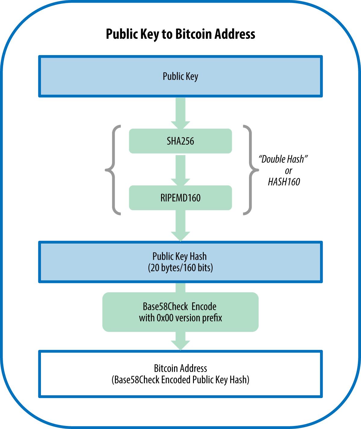 图4-5从公钥生成比特币地址