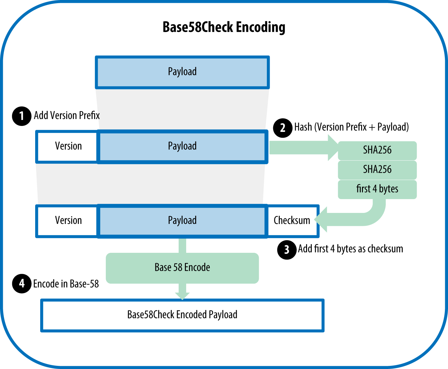 图4-6Base58Check编码的过程