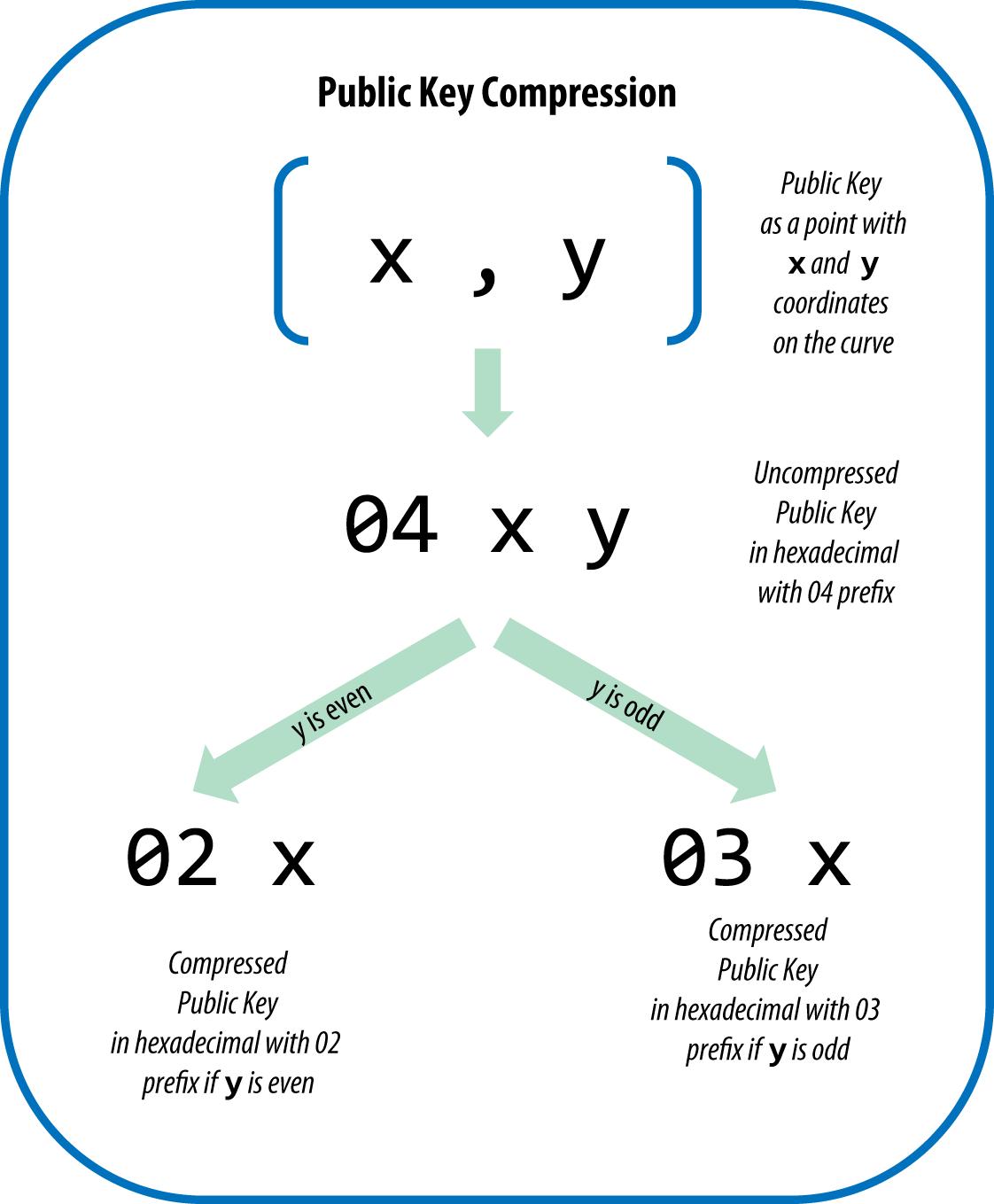 图4-7公钥压缩