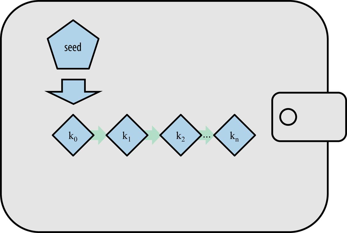 图5-2确定性种子钱包:从种子派生的密钥的确定性序列
