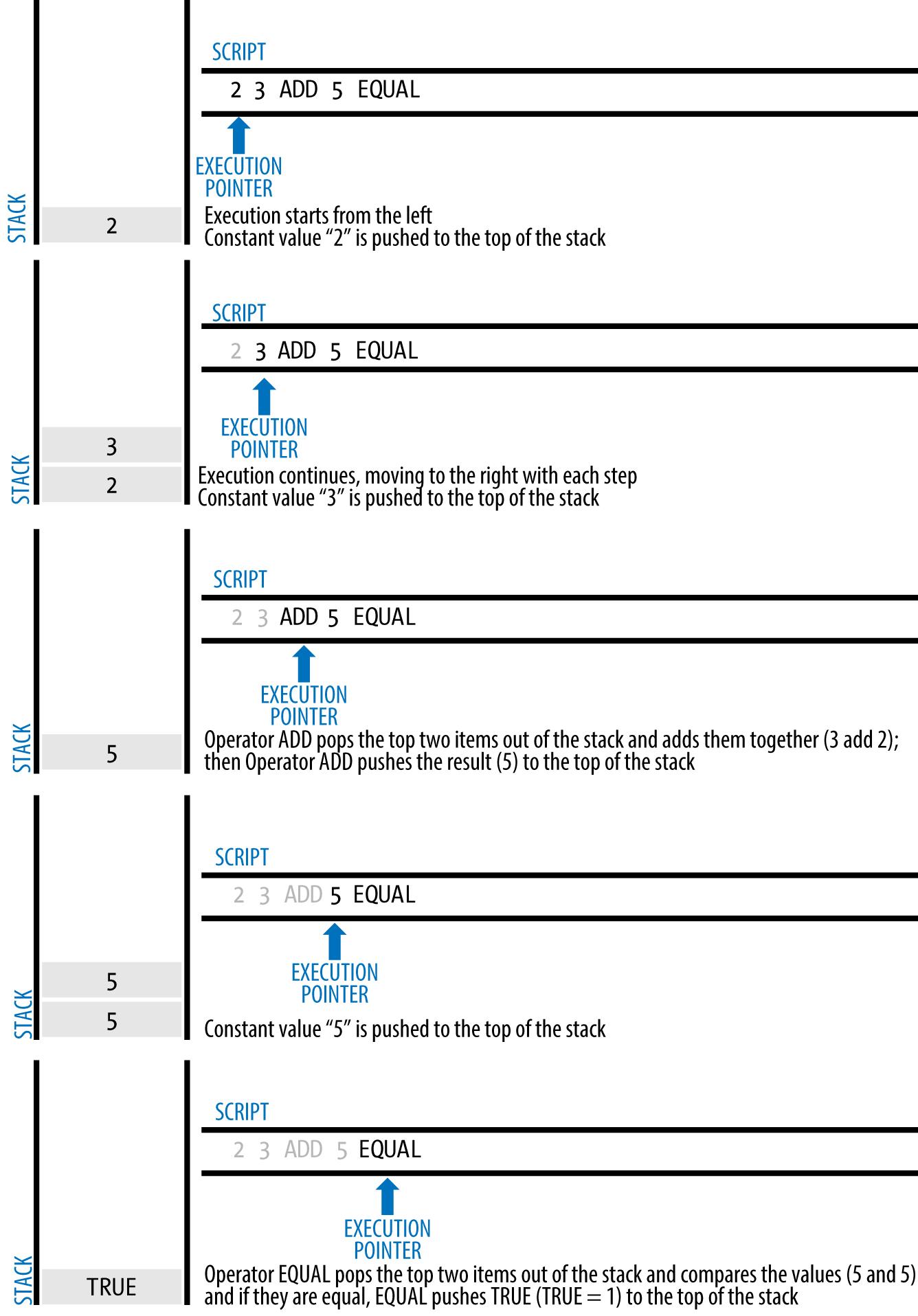 图6-4比特币的脚本验证中,执行简单的数学运算