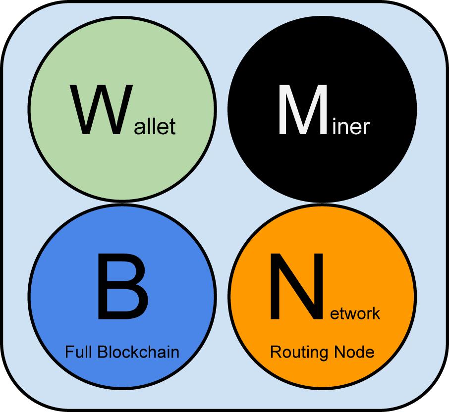 图8-1一个包含四个完整功能的比特币网络节点:钱包、矿工、完整区块链、网络路由节点