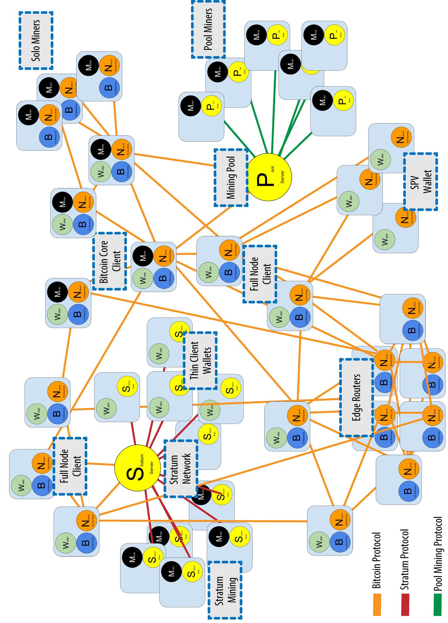 图8-3 具有多种节点类型、网关及协议的扩展比特币网络