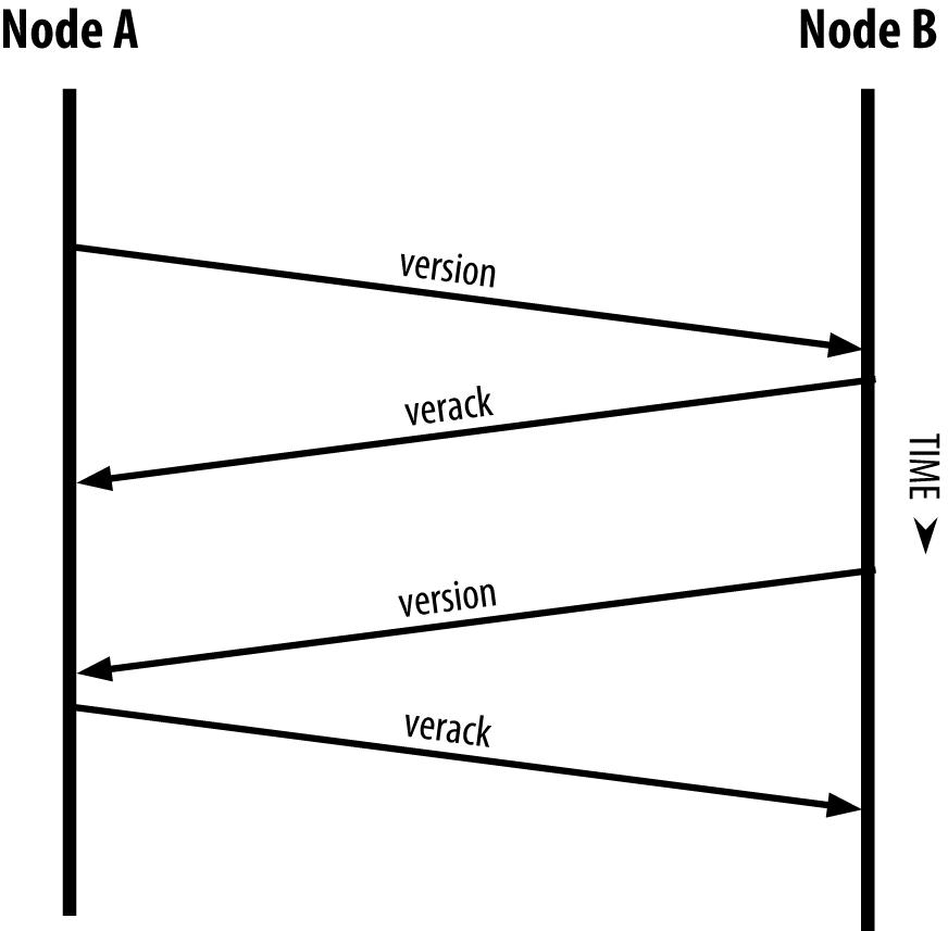 图8-4对等节点之间的初始握手