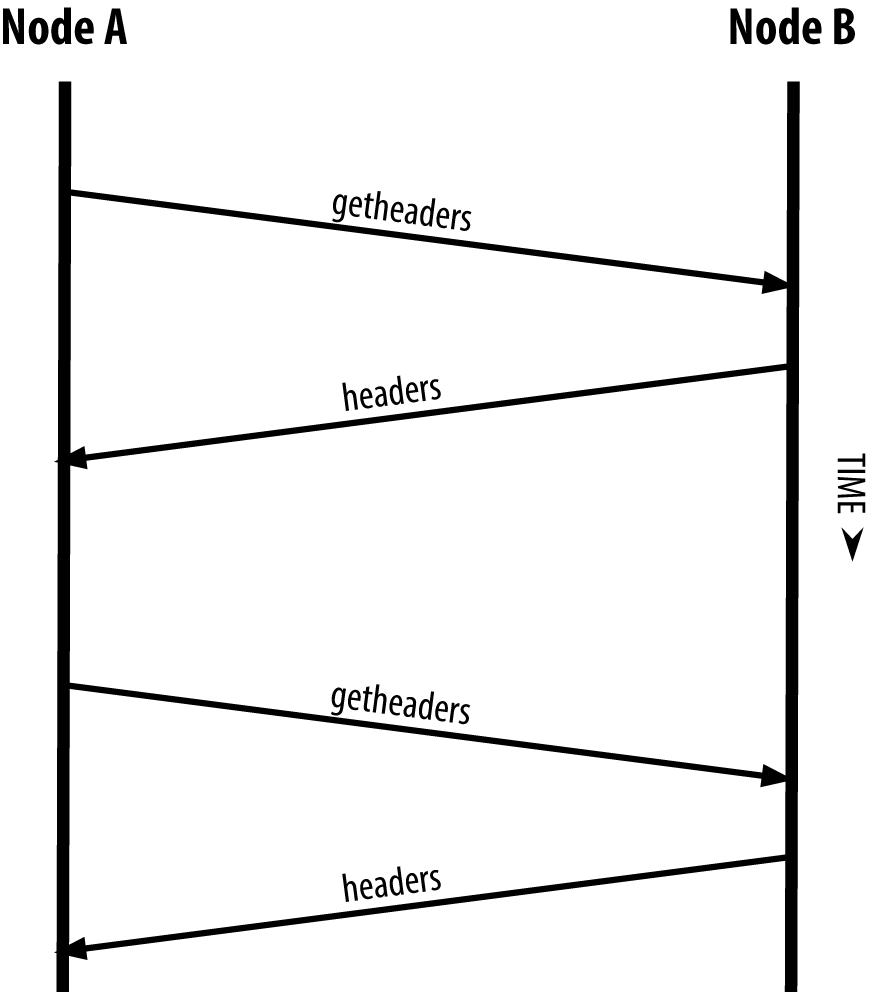 图8-7 SPV节点同步区块头