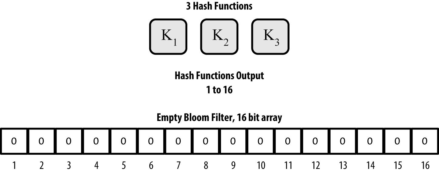 图8-8 一个由16位数组和三个哈希函数组成的简易Bloom过滤