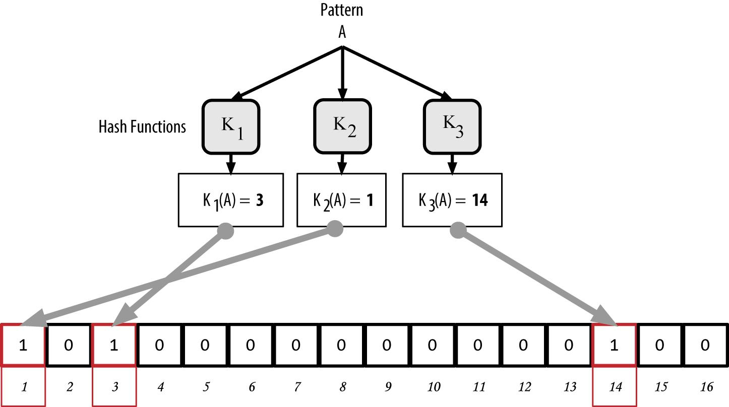 """图8-9向简易Bloom过滤器添加关键词""""A"""""""