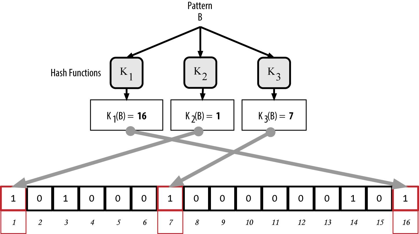 """图8-10向简易Bloom过滤器里增加第二个关键词""""B"""""""
